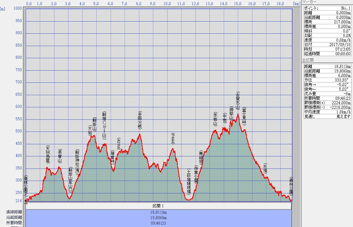 馬蹄形ルート高低図