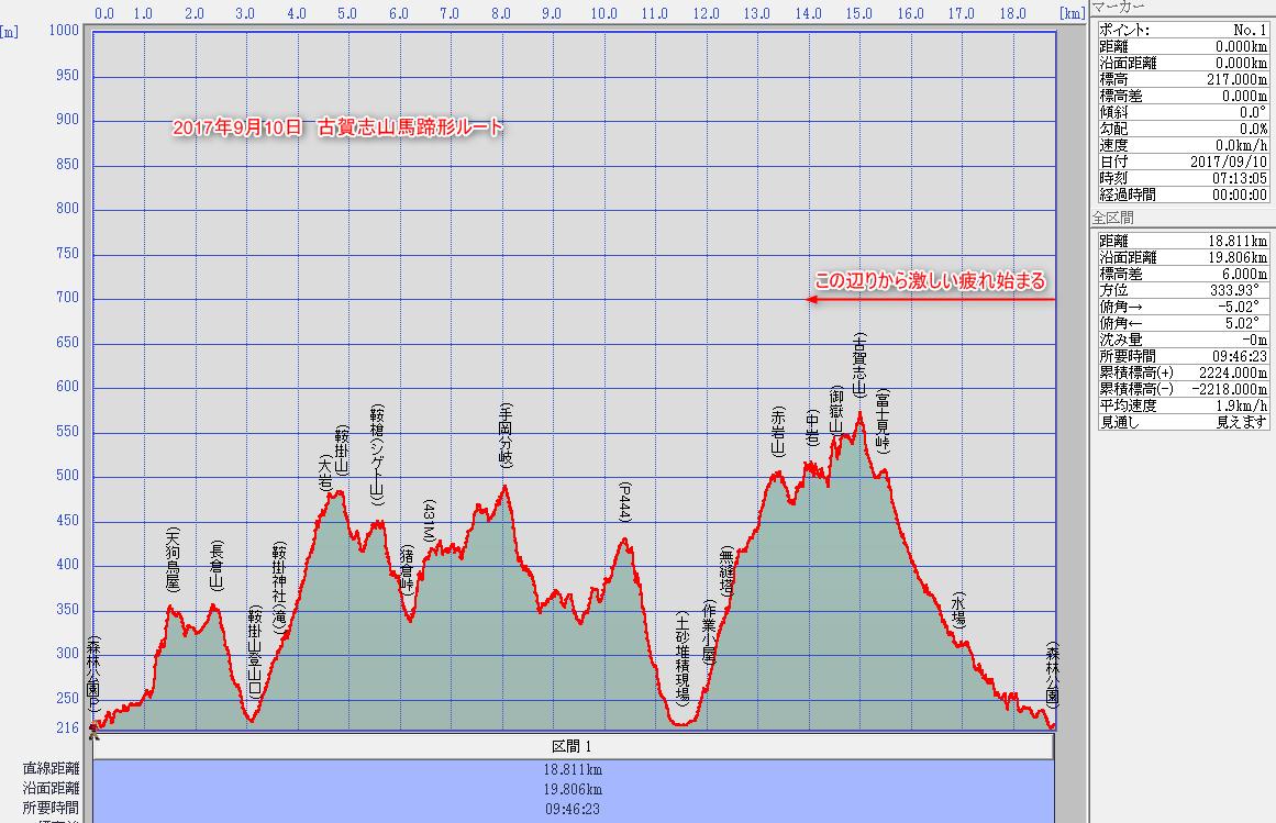 登山での疲労の原因について考察してみた。解決策は筋トレの再開。